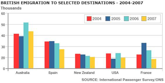 ielts task 1 bar chart emigration