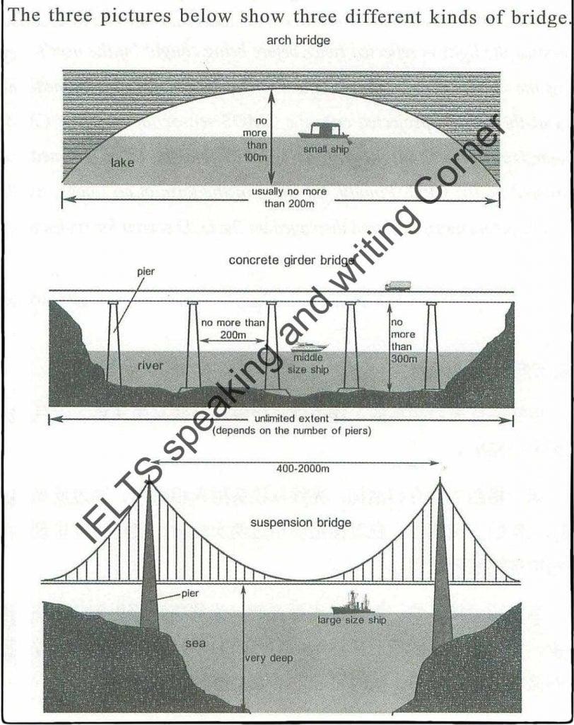 ielts essay bridges