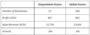 IELTS Essay: Department Online Stores Australia
