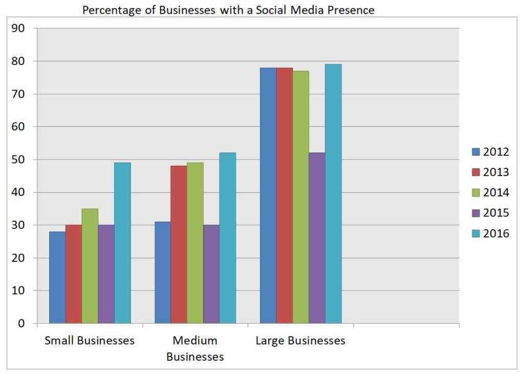 IELTS Essay: Social Media Presence for Businesses
