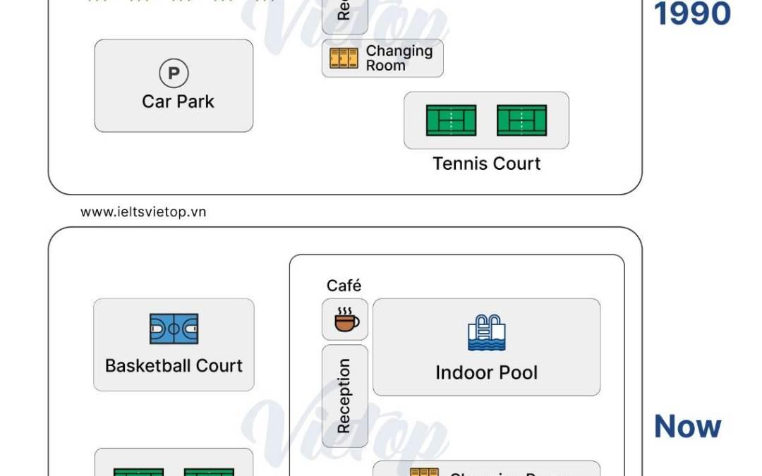 IELTS Essay Task 1: University Sports Courts