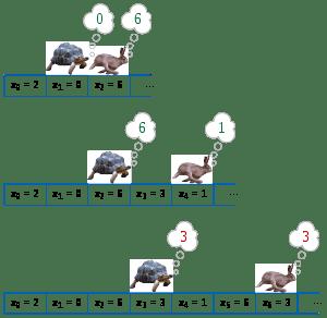 tortoise_and_hare_algorithm-8409248