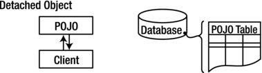 Detached objects exist in the database but are not maintained by Hibernate