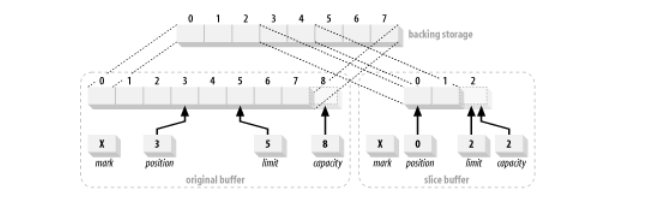 Slicing a buffer