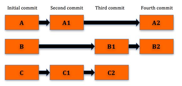 Version Control System - Delta Changes