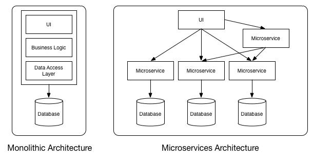 Monolithic vs MicroServices Architecture