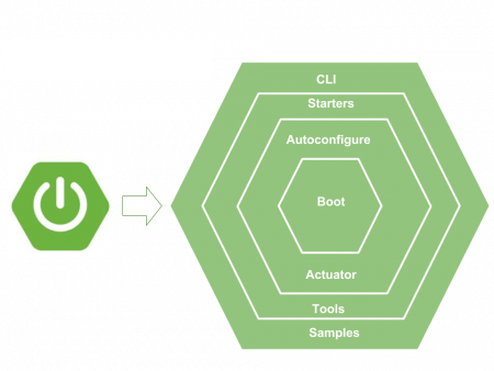 Spring boot modules