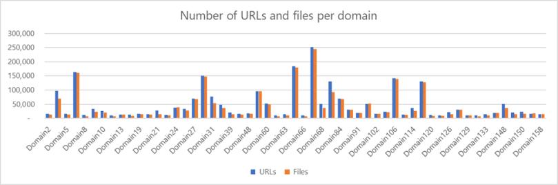 Statistics of Adrozek distribution