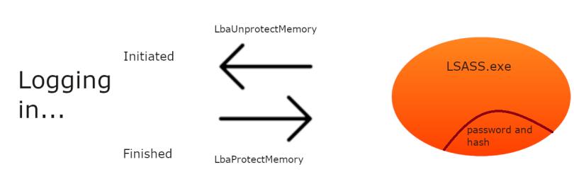 Windows authentication scheme