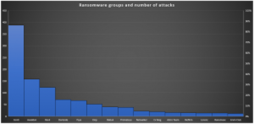 Grupos de ransomware сriterias - gráfico de casos