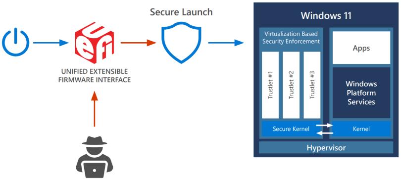 Secure Launch