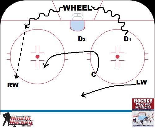 Hockey Breakout Diagram Trusted Wiring Diagram