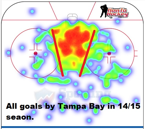 nhl-goals-heatmap