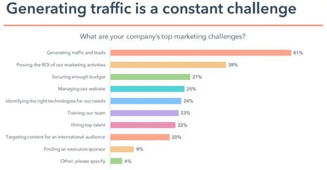Generating traffic is a challenge