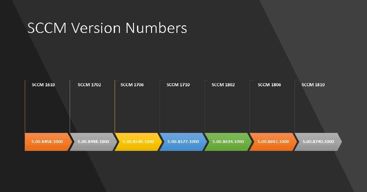 SCCM Build Numbers - How to Check SCCM Build Number
