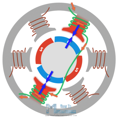 Brushless motor coils electromagnets force interaction