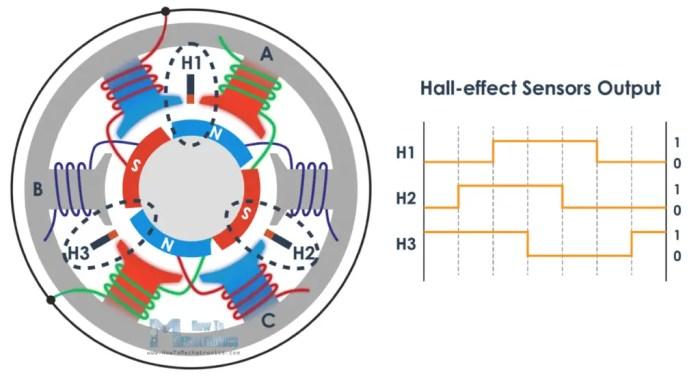 Brushless motor rotor position using Hall-effect sensors