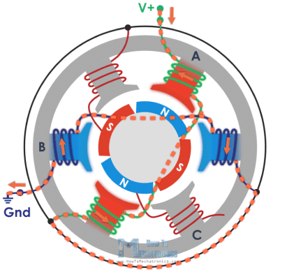 Generating 4 magnetic poles with just a single current flow - Brushless motor working principle