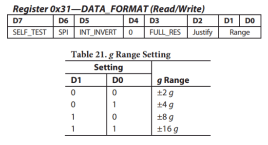 adxl345 sensitivity range registers and truth table