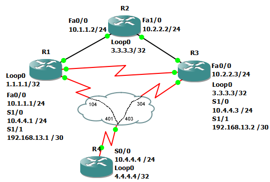 clear ip ospf process