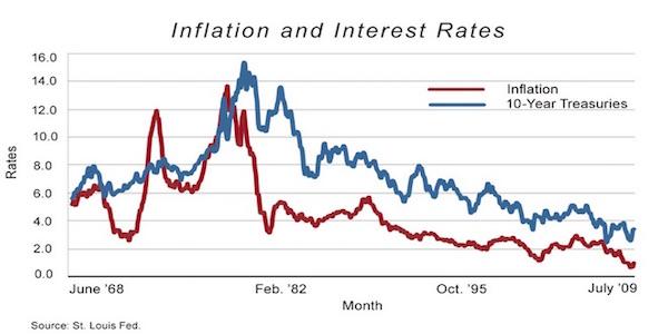 inflationandinterestrates