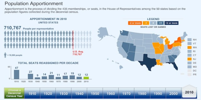 populationapportionment