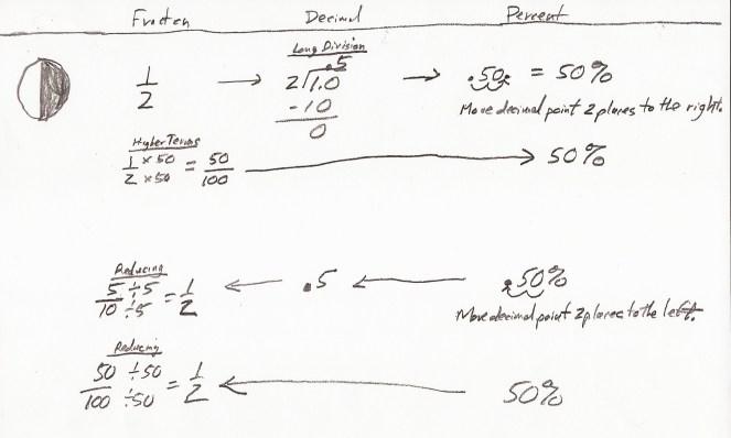 Fractions vs. Decimals vs. Percents