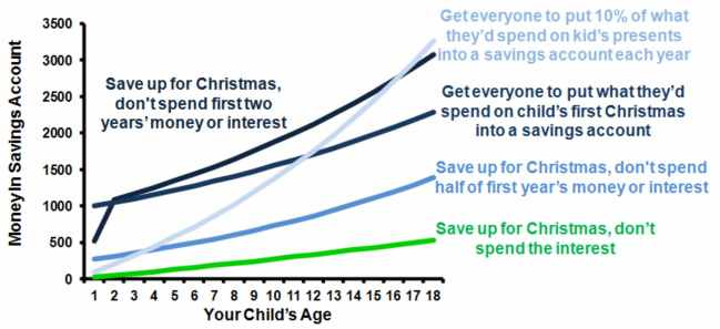 Christmas On Credit Graph 3