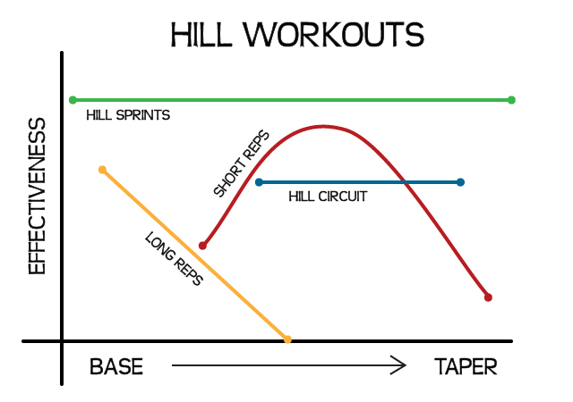 Hill Running Workout Timing
