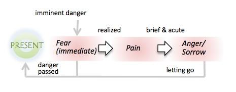 present-fear-pain
