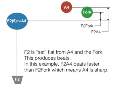 F2 Check Note