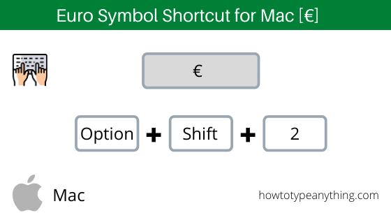 Euro Symbol Shortcut for Mac