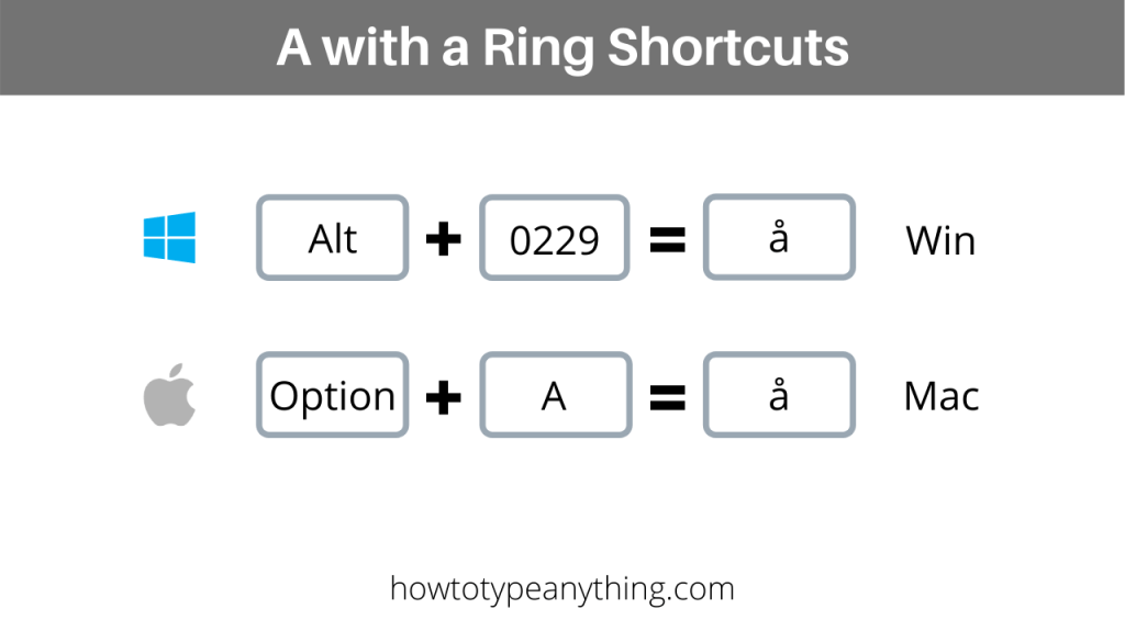 a with circle shortcut for both Windows and Mac