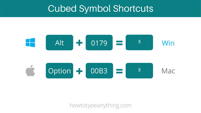 Cubed sign shortcuts for Both windows and mac