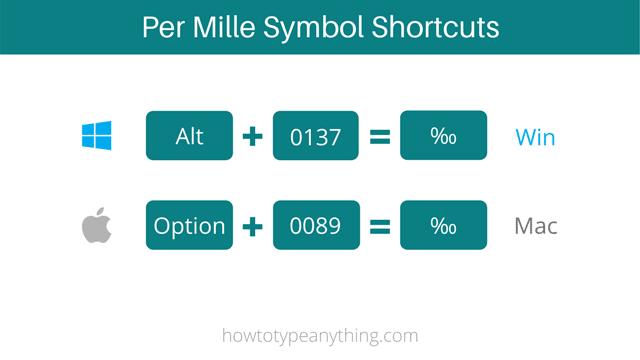 per mille symbol alt code shortcut