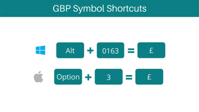 gbp symbol shortcuts