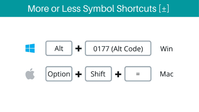 more or less symbol shortcut for windows and mac