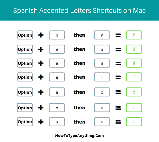 Accented spanish accent letters shortcut for Mac