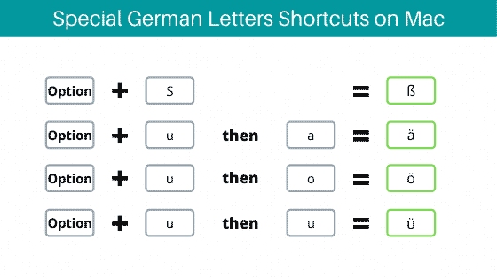 Special German letters shortcut for Mac