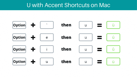 u with accent shortcuts on Mac