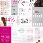 Hair Research Facts