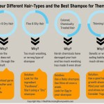 Four Different Hair-Types And Shampoo For Them