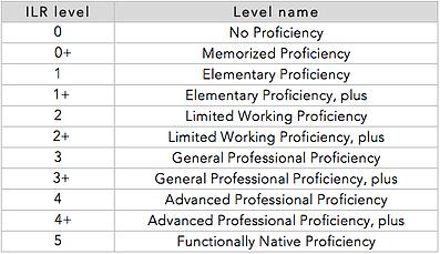 ILR language scale (0 to 5)
