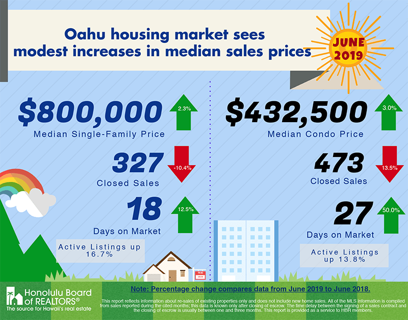oahu housing market sees increases in median sales prices