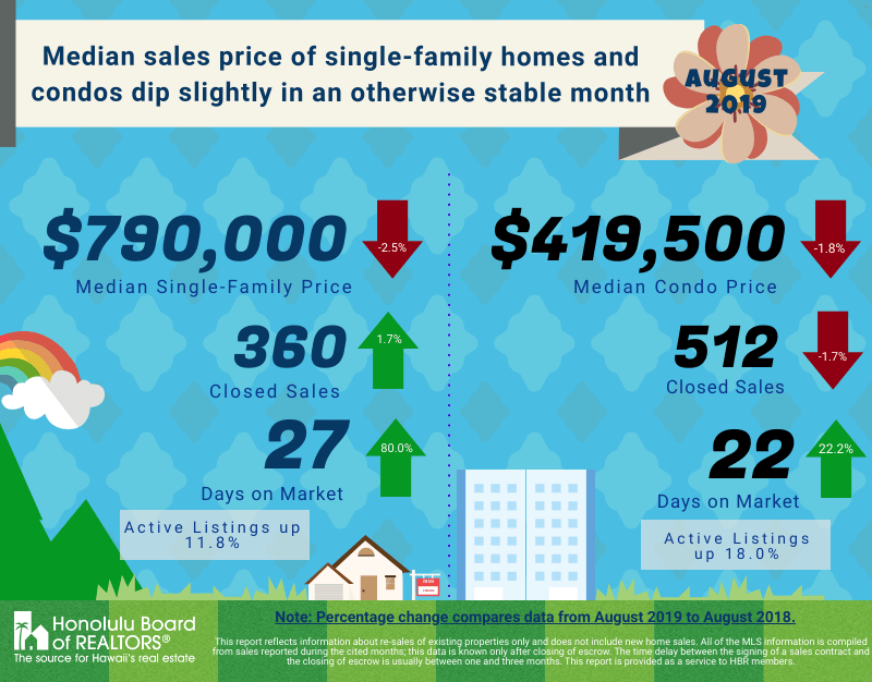 august 2019 oʻahu real estate report statistics graphic