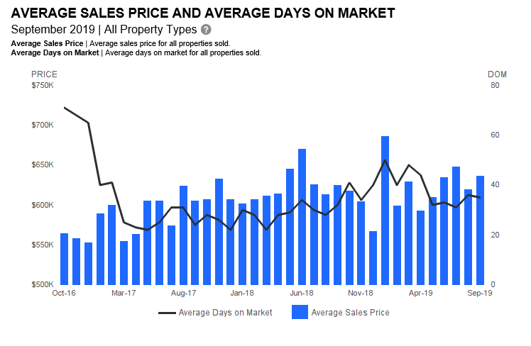 sales price / days on market ʻEwa Plain