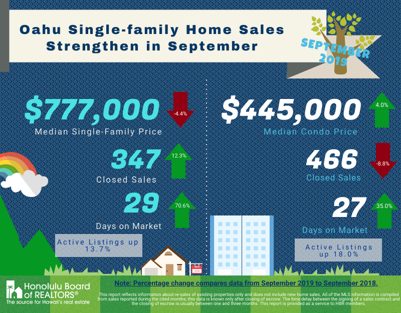 oʻahu family home sales strengthen