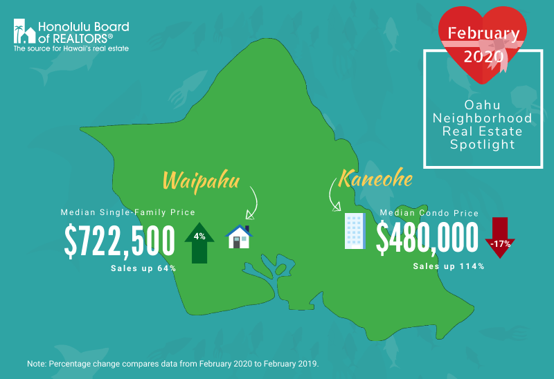 waipahu vs. kaneohe real estate stats