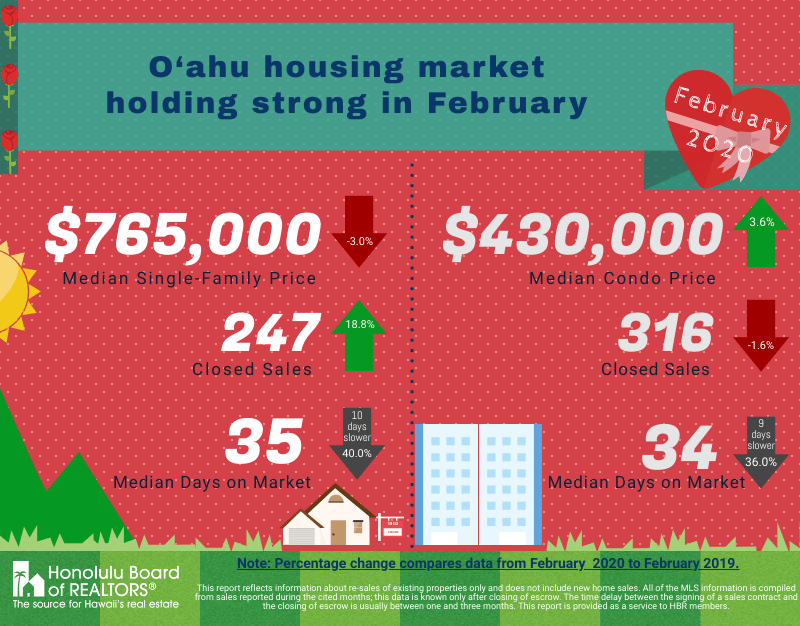 oahu housing market holding strong in February