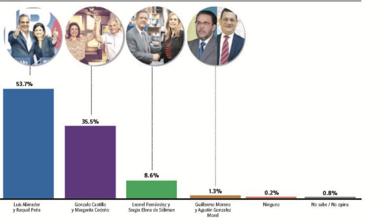 La encuesta Gallup del Periódico HOY reveló que Luis Abinader ganaría en la primera vuelta con el 53. 7% de los votos.